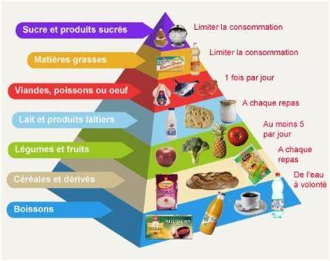 Essay on nourriture en France 2017