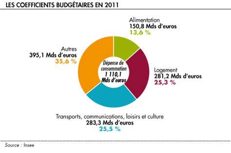 France - Statistics & Facts Statista